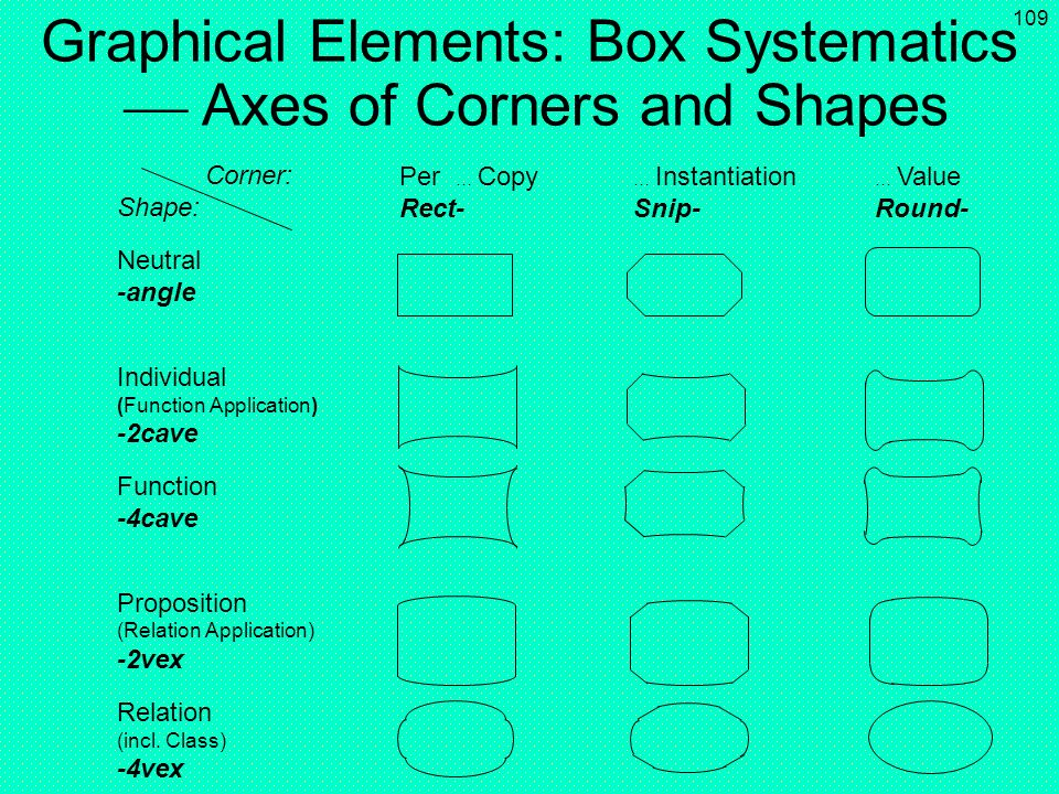 Graphical Elements: Box Systematics  Axes of Corners and Shapes