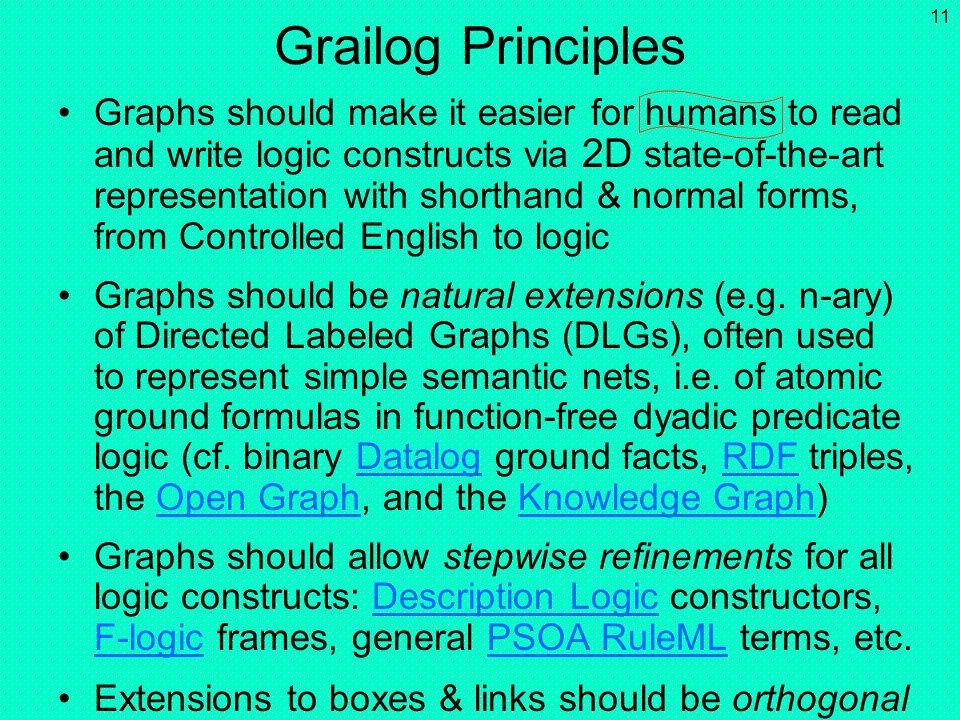 Grailog Principles