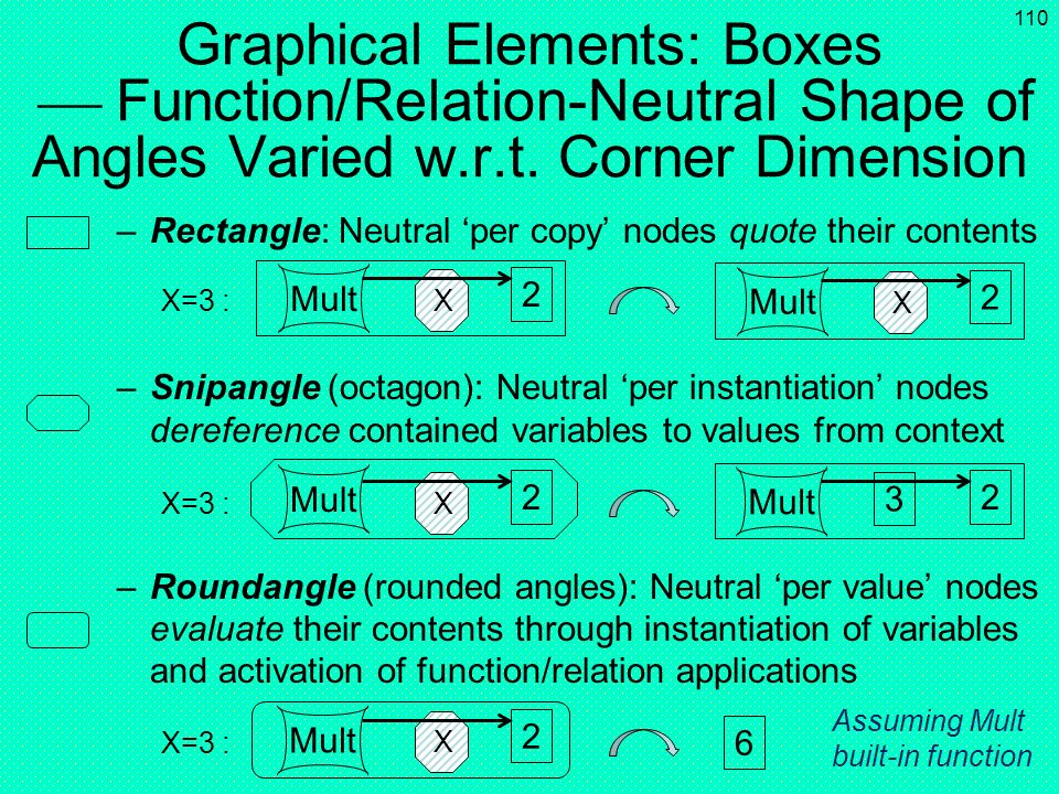 Graphical Elements: Boxes  Function/Relation-Neutral Shape of Angles Varied w.r.t. Corner Dimension