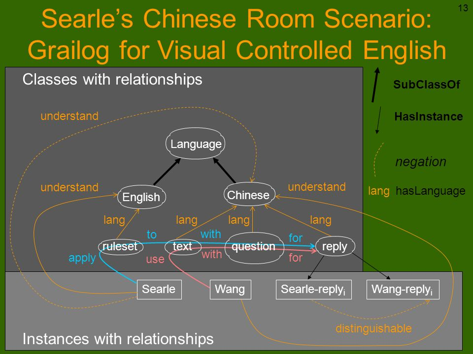 Searle's Chinese Room Scenario: Grailog for Visual Controlled English