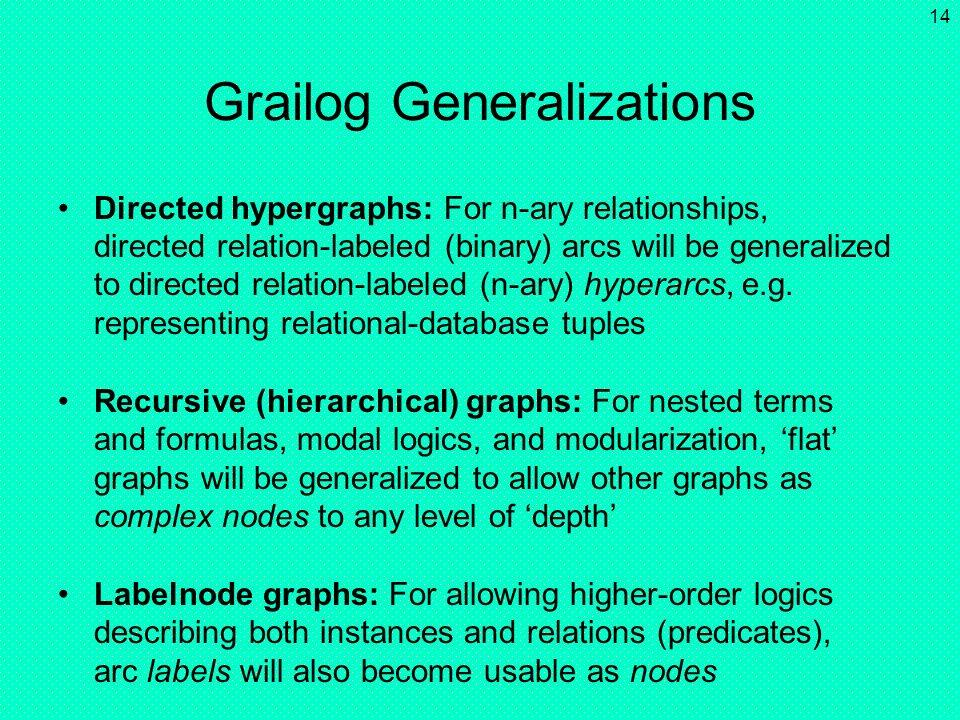 Grailog Generalizations
