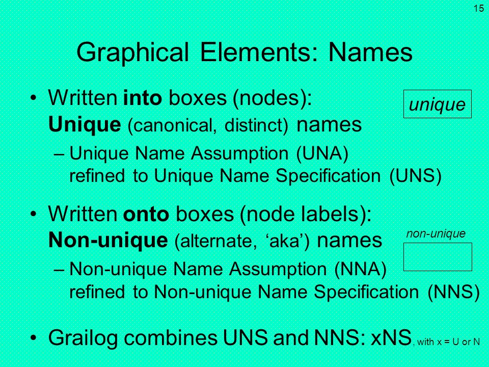 Graphical Elements: Names