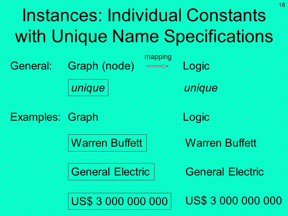 Instances: Individual Constants with Unique Name Specifications