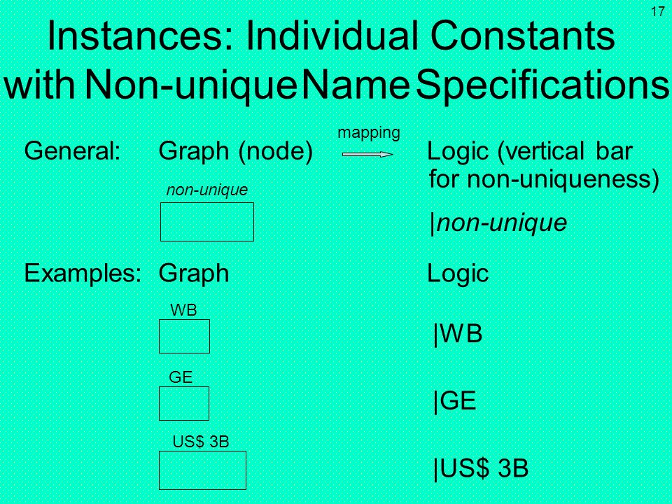 Instances: Individual Constants with Non-unique Name Specifications