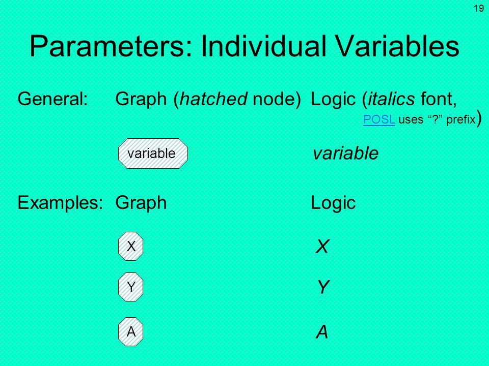 Parameters: Individual Variables