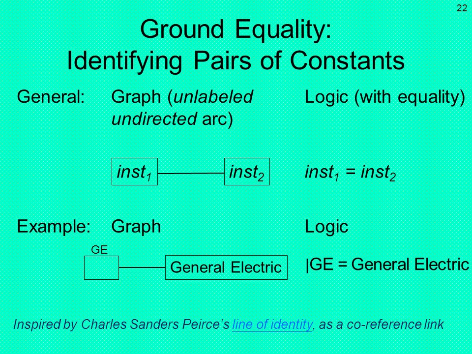 Ground Equality: Identifying Pairs of Constants