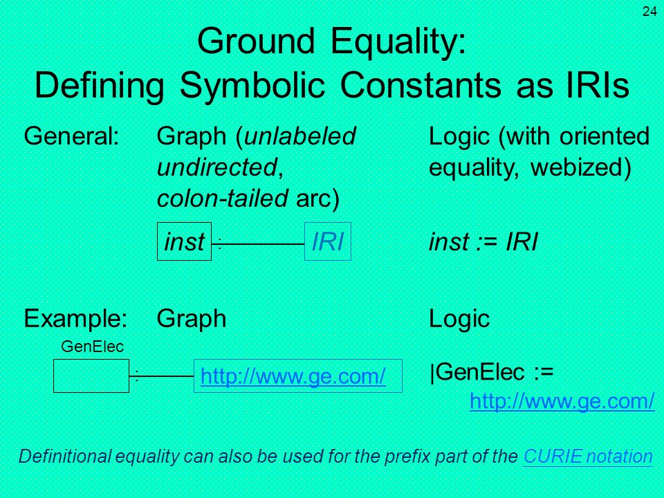 Ground Equality: Defining Symbolic Constants as IRIs