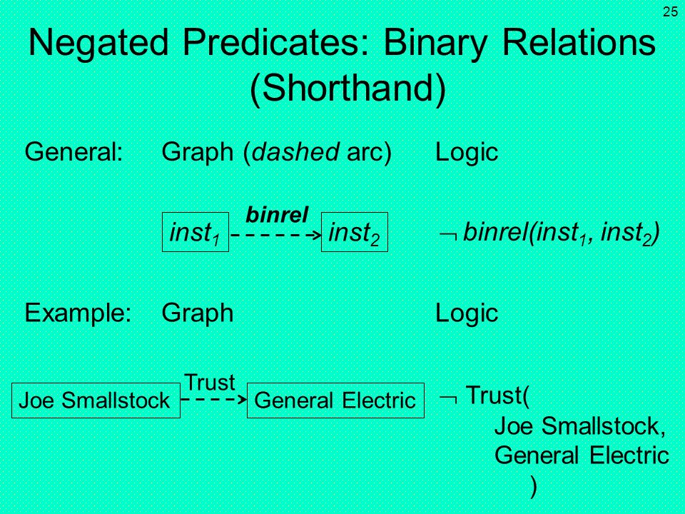 Negated Predicates: Binary Relations (Shorthand)