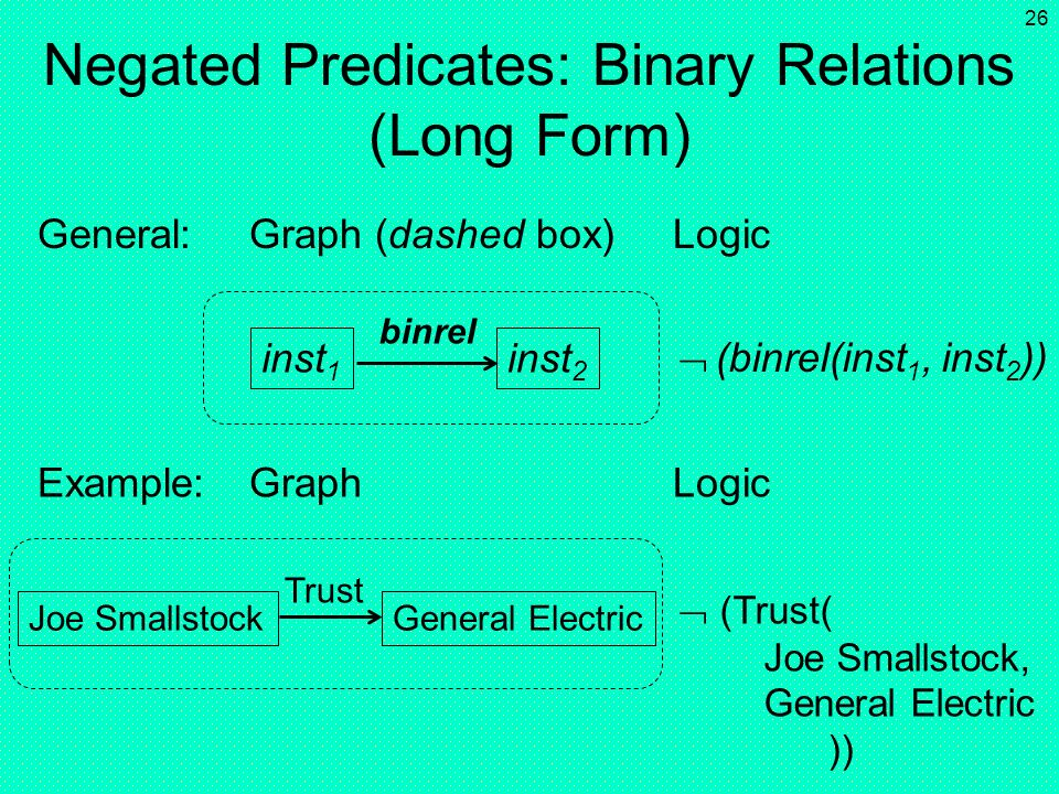 Negated Predicates: Binary Relations (Long Form)