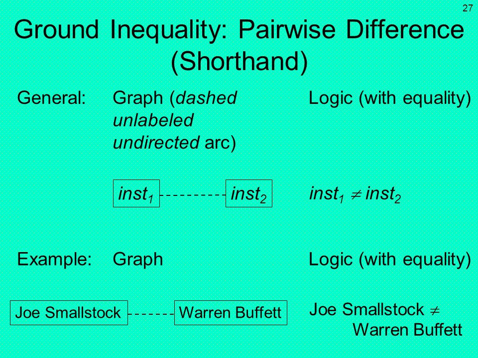 Ground Inequality: Pairwise Difference (Shorthand)
