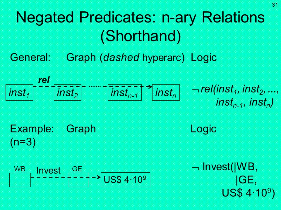 Negated Predicates: n-ary Relations (Shorthand)