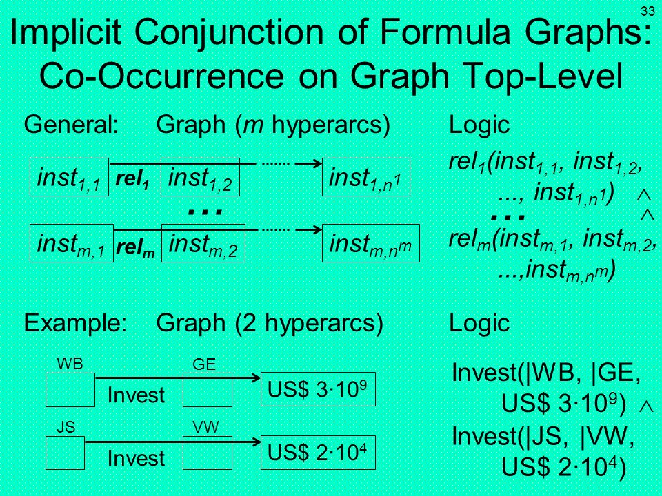 Implicit Conjunction of Formula Graphs: Co-Occurrence on Graph Top-Level