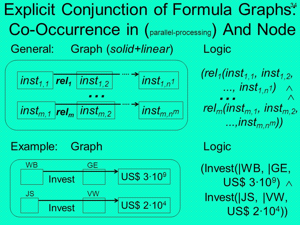 Explicit Conjunction of Formula Graphs: Co-Occurrence in (parallel-processing) And Node
