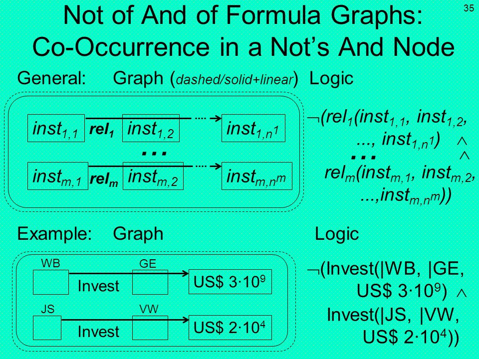 Not of And of Formula Graphs: Co-Occurrence in a Not's And Node
