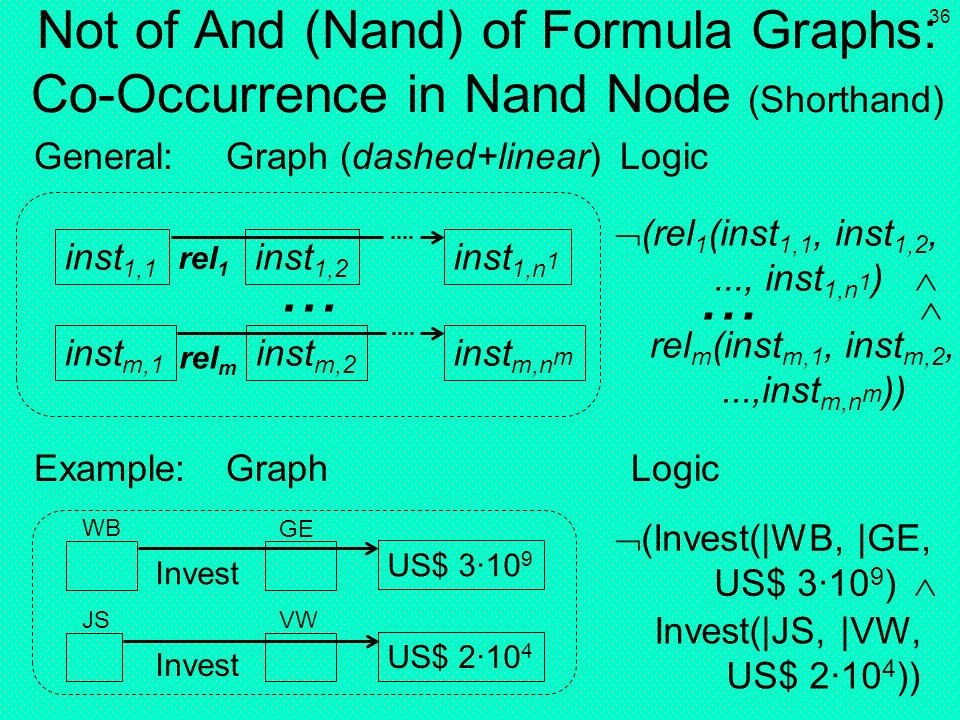 Not of And (Nand) of Formula Graphs: Co-Occurrence in Nand Node (Shorthand)