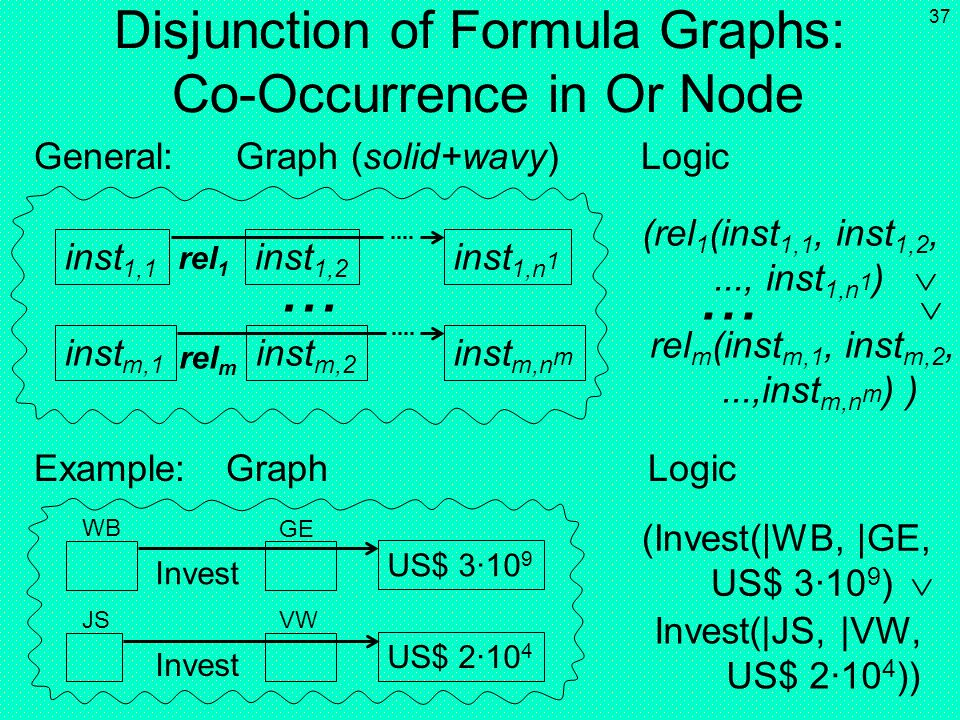 Disjunction of Formula Graphs: Co-Occurrence in Or Node