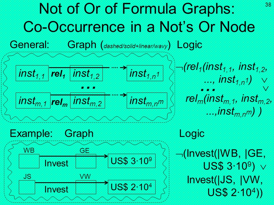 Not of Or of Formula Graphs: Co-Occurrence in a Not's Or Node