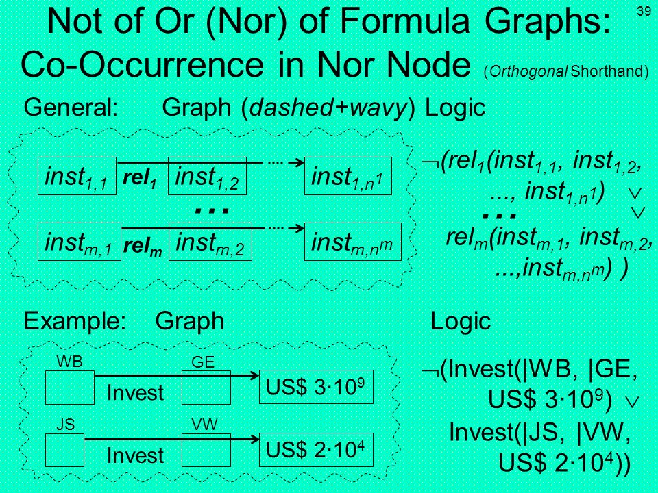 Not of Or (Nor) of Formula Graphs: Co-Occurrence in Nor Node (Orthogonal Shorthand)