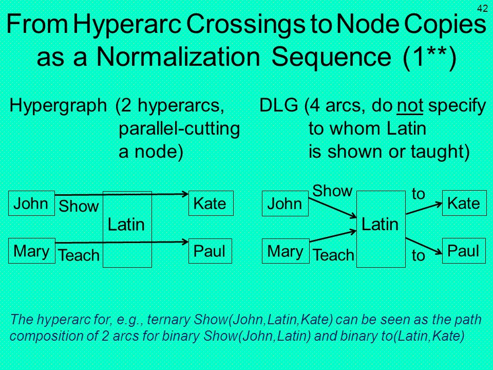 From Hyperarc Crossings to Node Copies as a Normalization Sequence (1