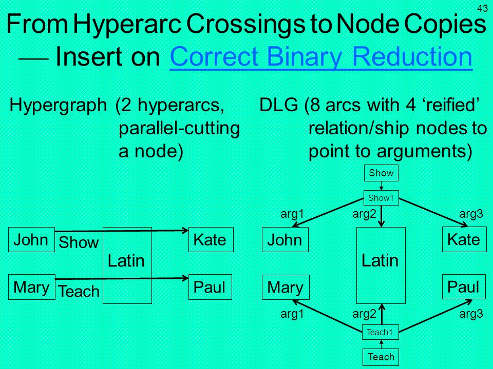 From Hyperarc Crossings to Node Copies  Insert on Correct Binary Reduction