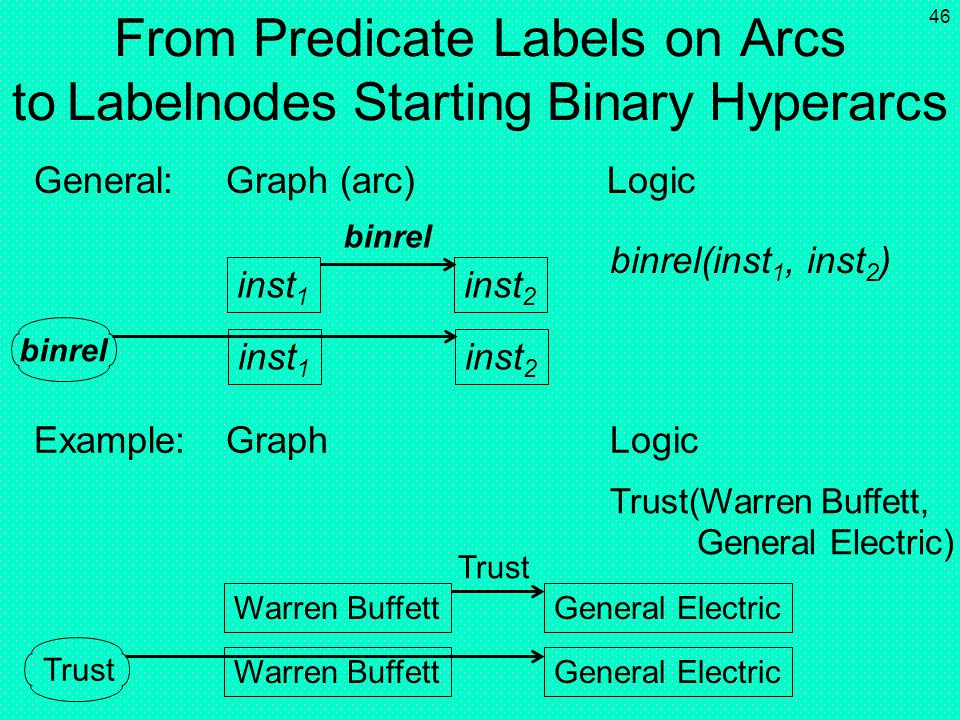 From Predicate Labels on Arcs to Labelnodes Starting Binary Hyperarcs