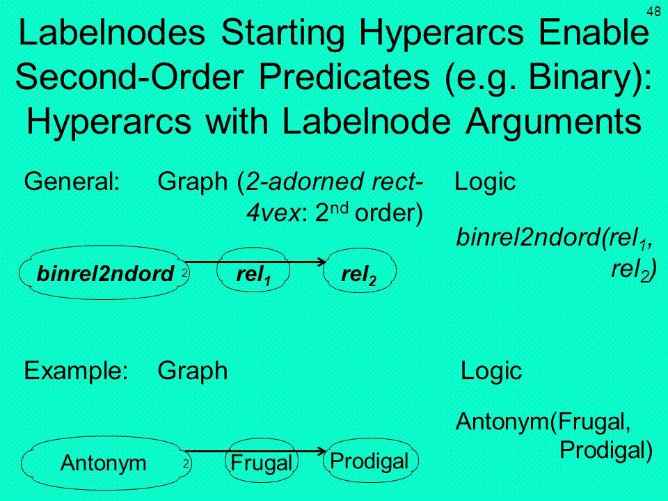 Labelnodes Starting Hyperarcs Enable Second-Order Predicates (e. g