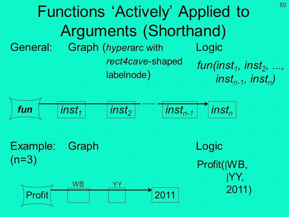 Functions 'Actively' Applied to Arguments (Shorthand)