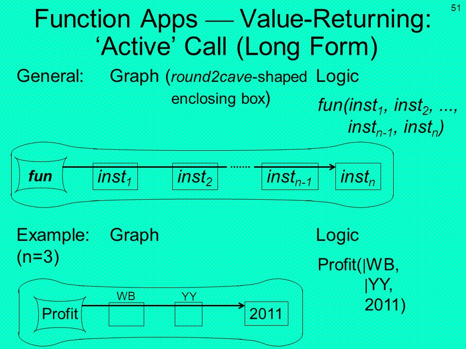 Function Apps  Value-Returning: 'Active' Call (Long Form)