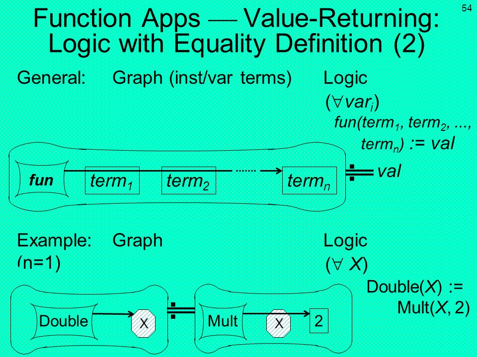 Function Apps  Value-Returning: Logic with Equality Definition (2)