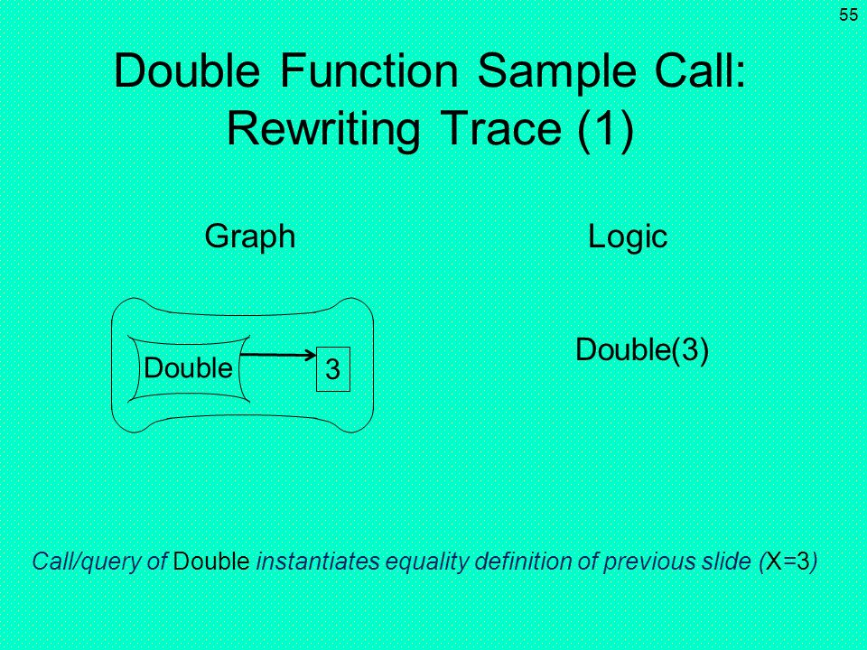Double Function Sample Call: Rewriting Trace (1)
