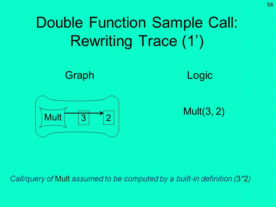 Double Function Sample Call: Rewriting Trace (1')