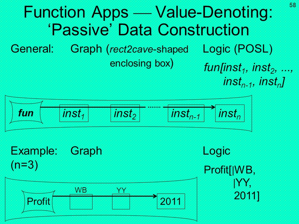 Function Apps  Value-Denoting: 'Passive' Data Construction