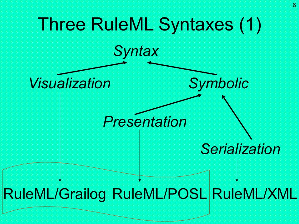 Three RuleML Syntaxes (1)