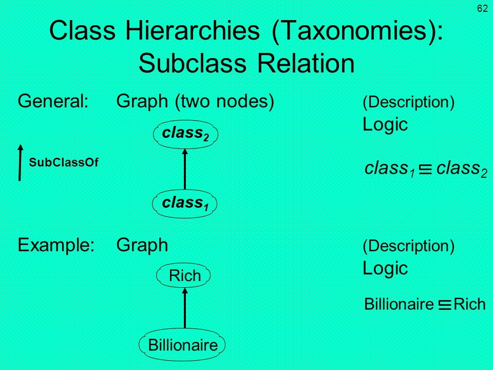 Class Hierarchies (Taxonomies): Subclass Relation