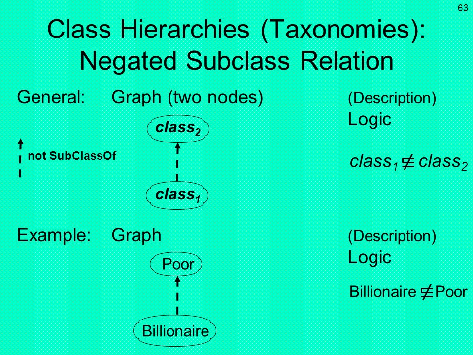Class Hierarchies (Taxonomies): Negated Subclass Relation