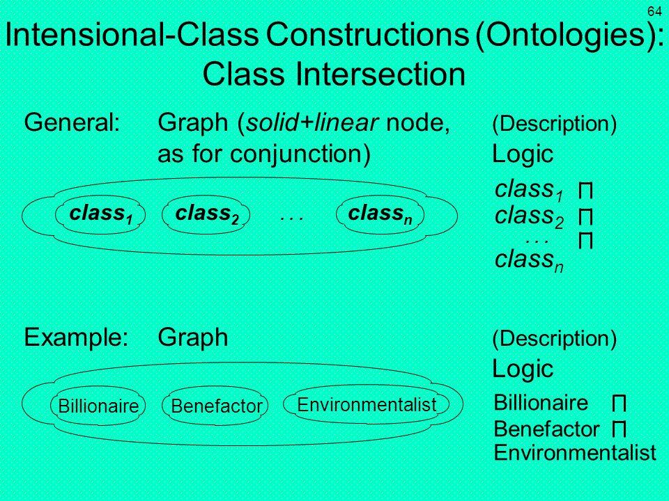 Intensional-Class Constructions (Ontologies): Class Intersection