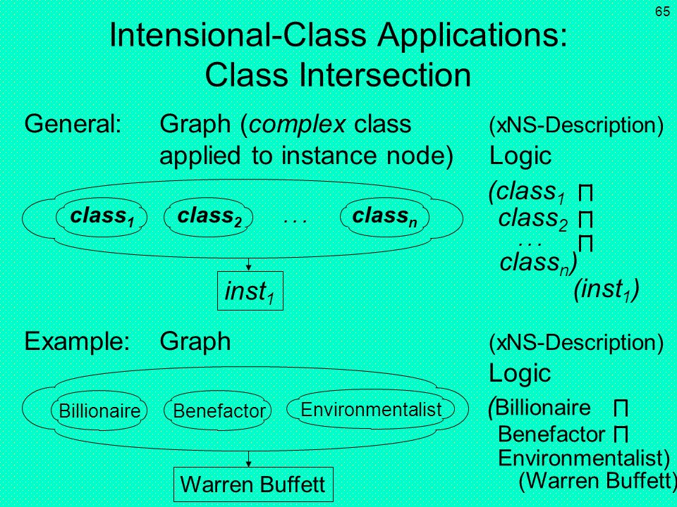 Intensional-Class Applications: Class Intersection