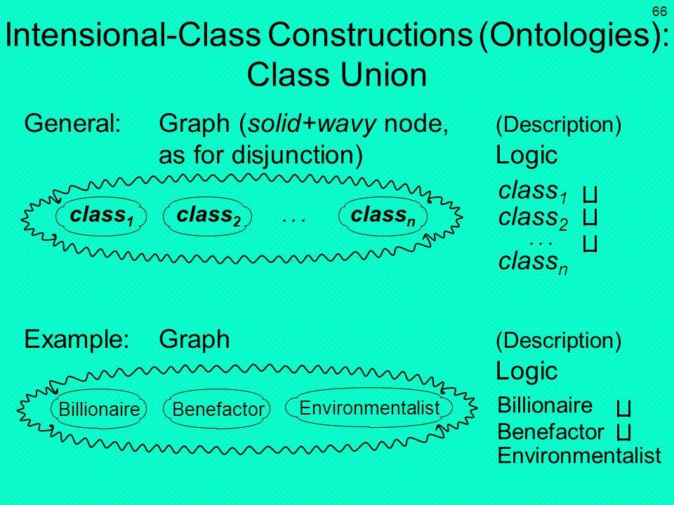 Intensional-Class Constructions (Ontologies): Class Union
