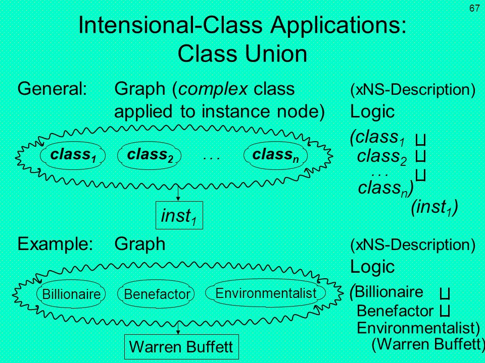 Intensional-Class Applications: Class Union