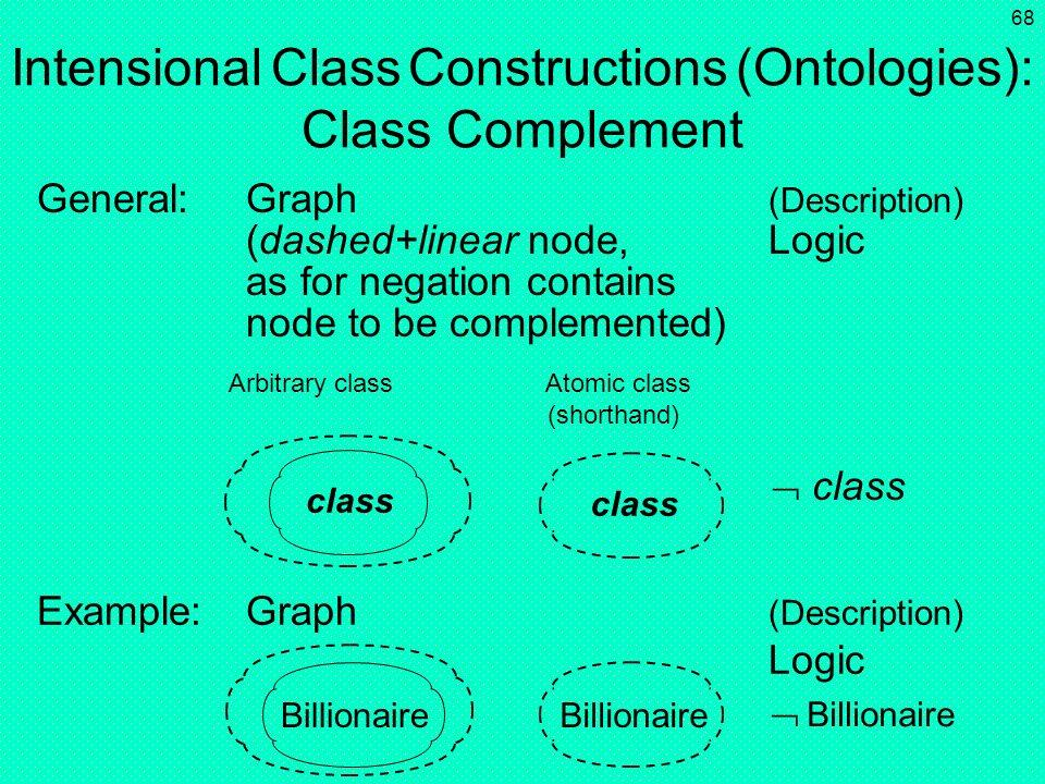 Intensional Class Constructions (Ontologies): Class Complement
