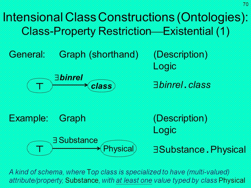 Intensional Class Constructions (Ontologies): Class-Property RestrictionExistential (1)