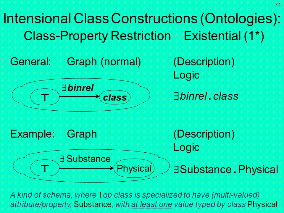 Intensional Class Constructions (Ontologies): Class-Property RestrictionExistential (1*)