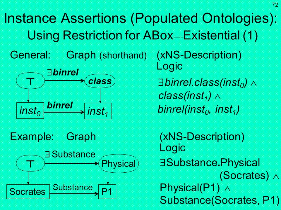 Instance Assertions (Populated Ontologies): Using Restriction for ABoxExistential (1)