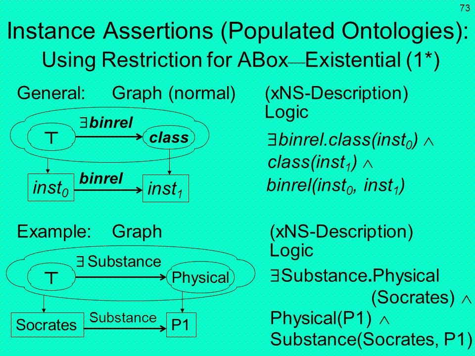 Instance Assertions (Populated Ontologies): Using Restriction for ABoxExistential (1*)