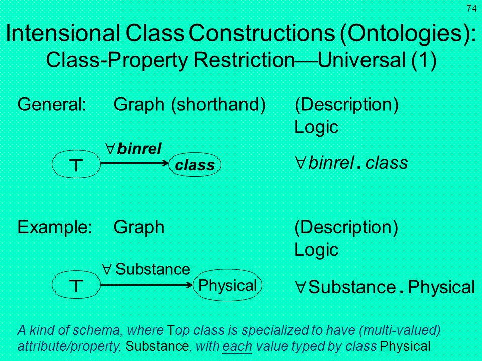 Intensional Class Constructions (Ontologies): Class-Property RestrictionUniversal (1)
