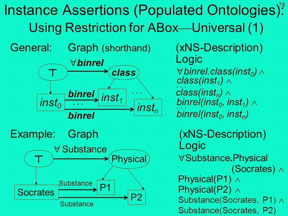 Instance Assertions (Populated Ontologies): Using Restriction for ABoxUniversal (1)