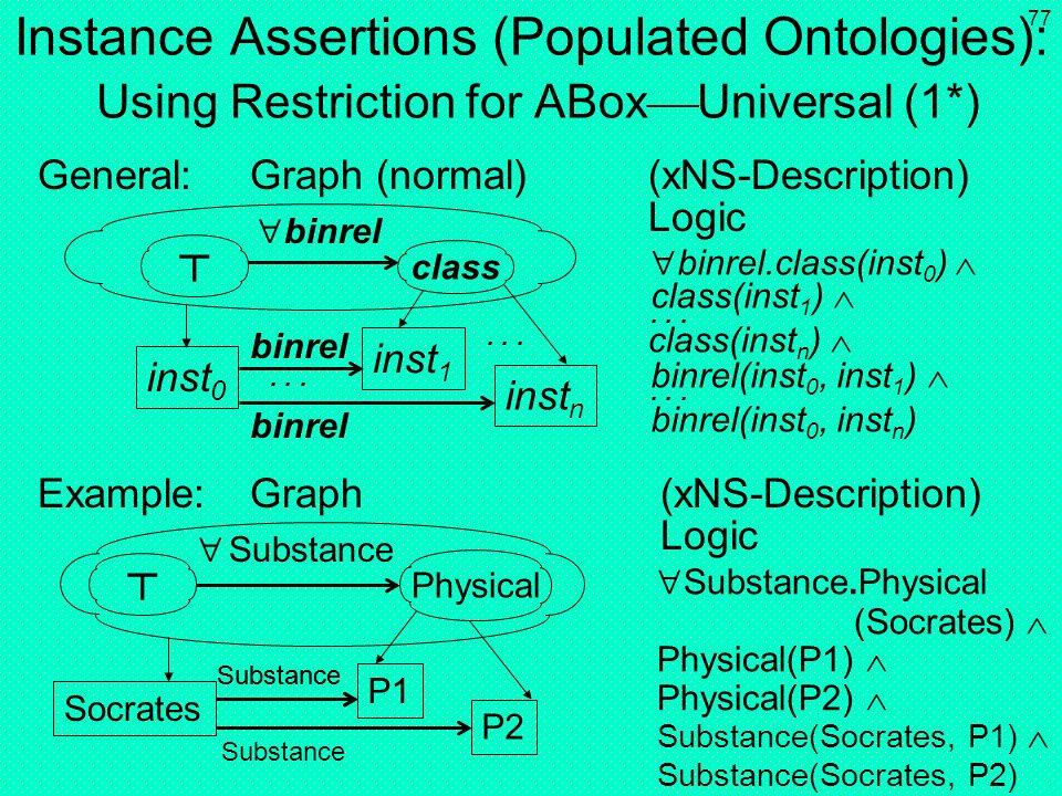 Instance Assertions (Populated Ontologies): Using Restriction for ABoxUniversal (1*)