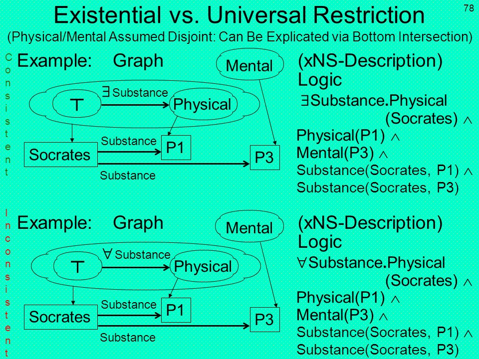 Existential vs. Universal Restriction (Physical/Mental Assumed Disjoint: Can Be Explicated via Bottom Intersection)