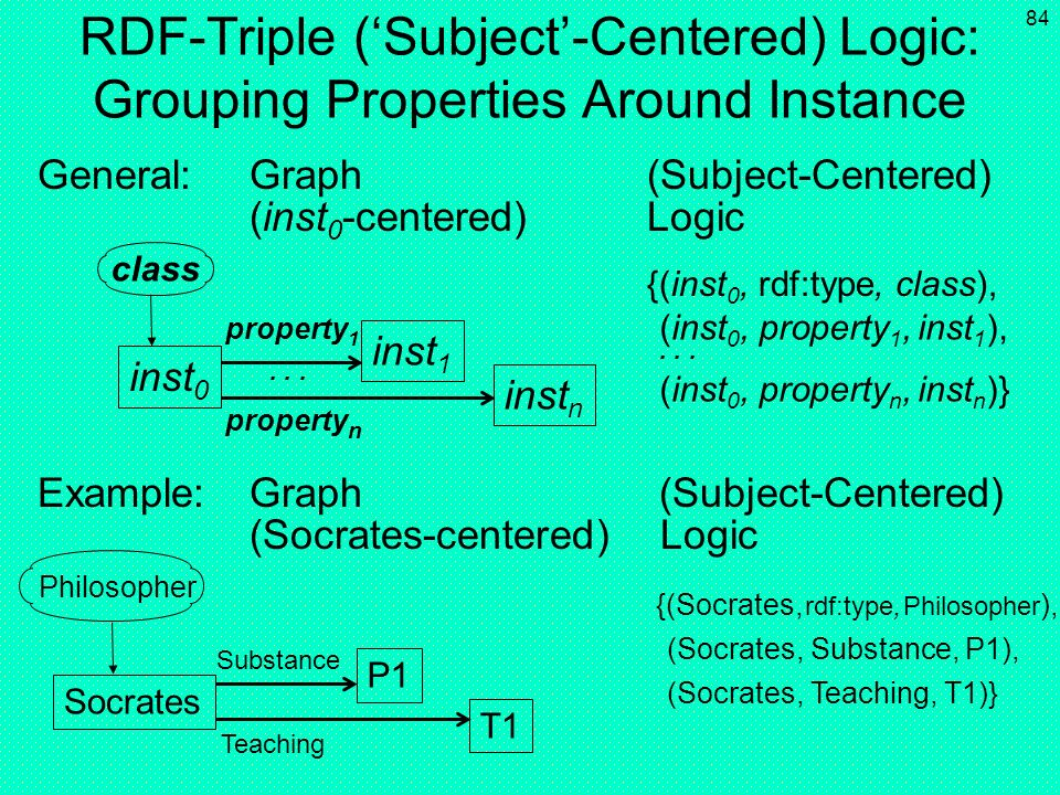 RDF-Triple ('Subject'-Centered) Logic: Grouping Properties Around Instance