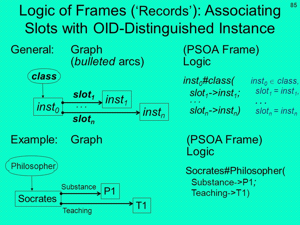 Logic of Frames ('Records'): Associating Slots with OID-Distinguished Instance